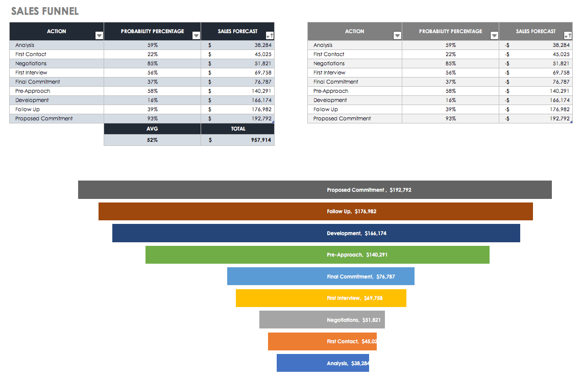 Free Sales Pipeline Templates | Smartsheet Intended For Sales Lead Tracking Spreadsheet