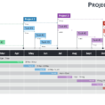 Gantt Charts And Project Timelines For Powerpoint Within Project And Project Timeline Planner Project Timeline Planner Timeline Spreadshee Timeline Spreadshee project timeline schedule