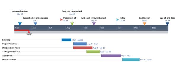 Gantt Charts In Google Docs Inside Project Management Timeline Templates