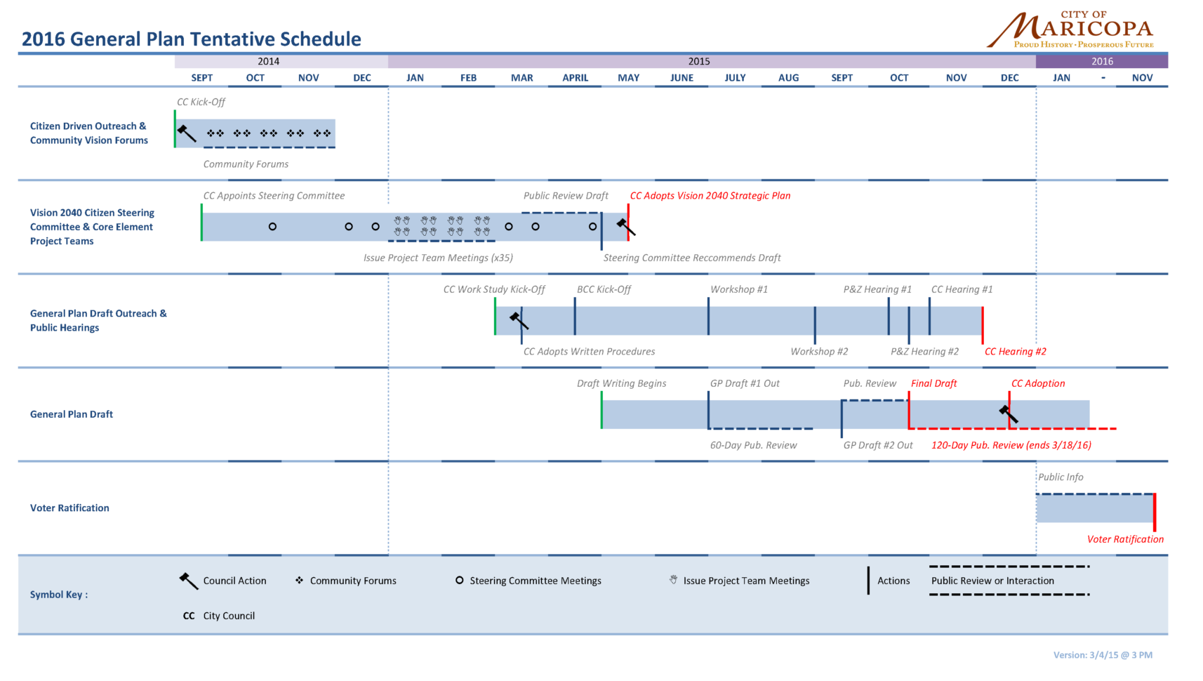 General Plan: Project Timeline With Project Timeline Plan