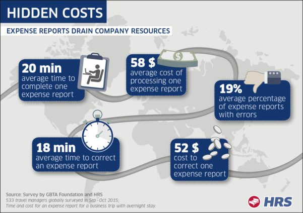How Much Do Expense Reports Really Cost A Company? – The Business Of With Company Expense Report