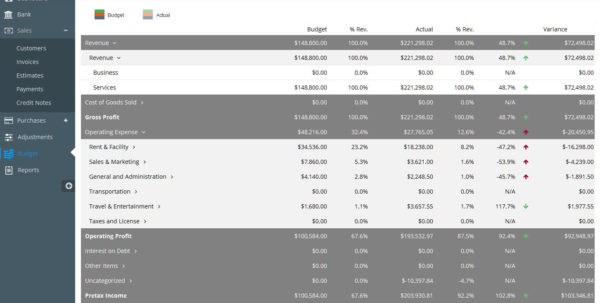 How To Make A Business Budget | Examples And Budget Templates And How To Make A Small Business Budget Spreadsheet How To Make A Small Business Budget Spreadsheet Business Spreadsheet