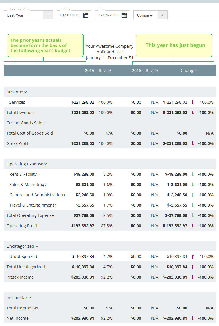 How To Make A Business Budget | Examples And Budget Templates Throughout Business Budget Spreadsheet Template
