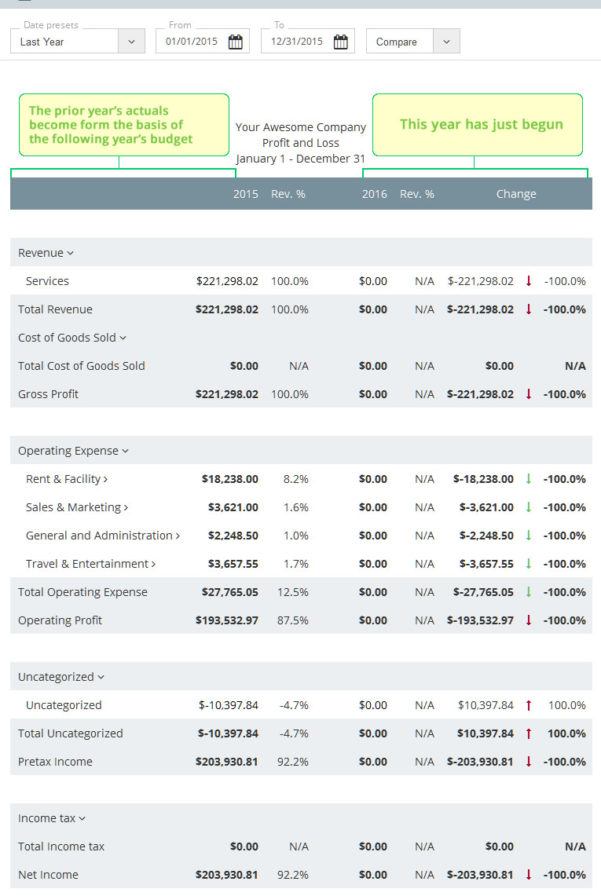 How To Make A Business Budget | Examples And Budget Templates Within How To Make A Small Business Budget Spreadsheet