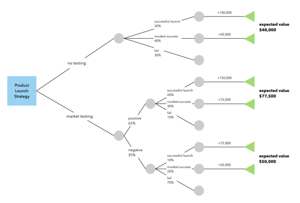 How To Make A Decision Tree In Excel | Lucidchart Blog With How Do You Do Spreadsheets