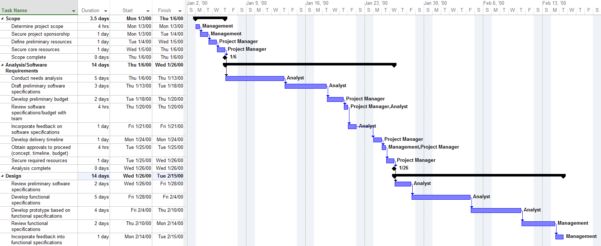 How To Make Project Plan Presentations For Clients And Execs To Project Planning Timeline Template Excel
