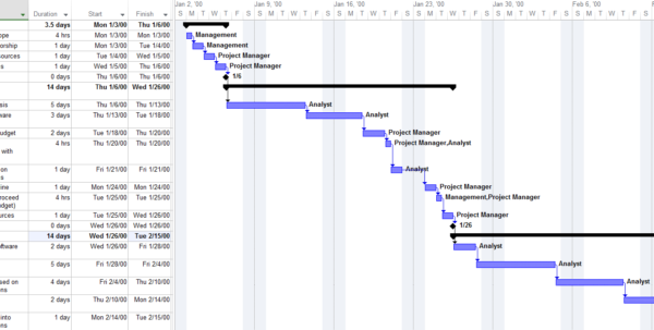 How To Make Project Plan Presentations For Clients And Execs With Monthly Project Timeline Template Excel