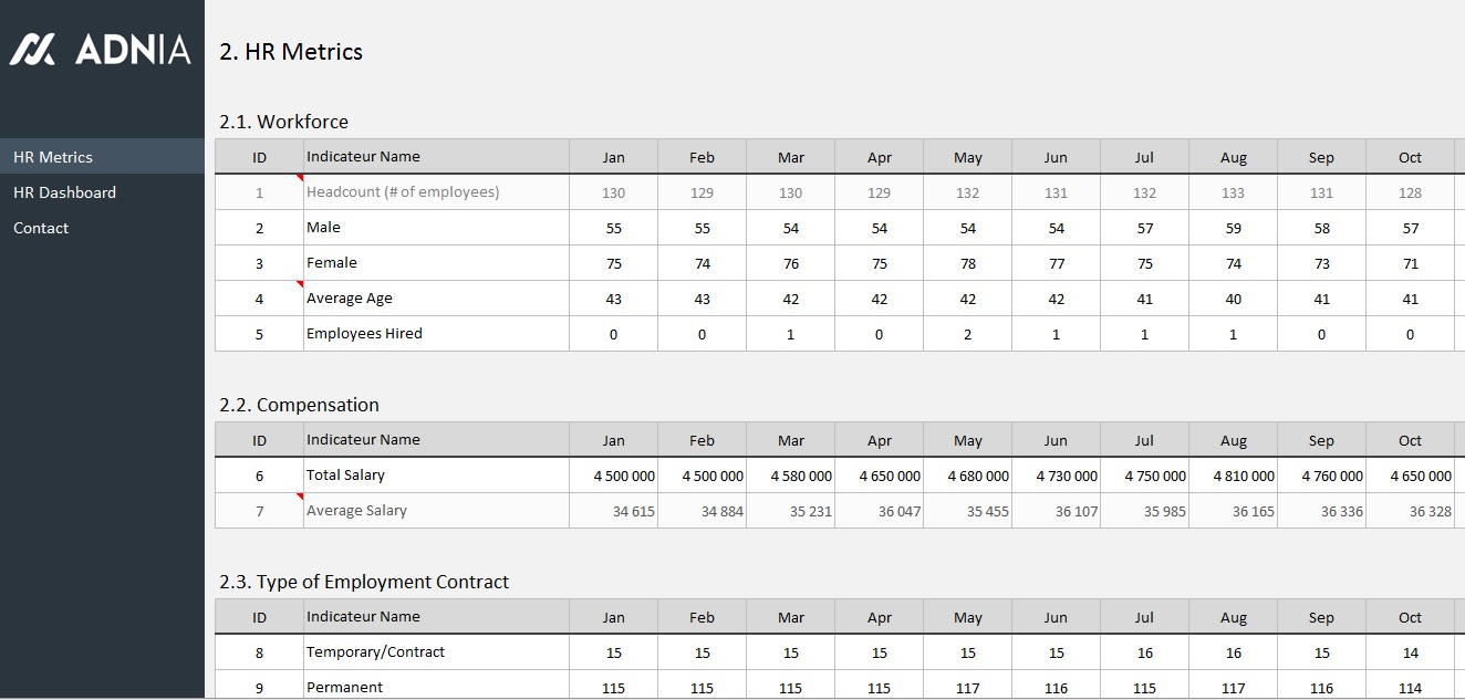 Hr Dashboard Template | Adnia Solutions Within Hr Spreadsheets