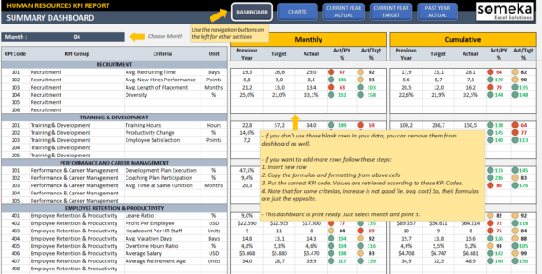 Hr Kpi Dashboard Template | Ready To Use Excel Spreadsheet In Business Kpi Dashboard Excel