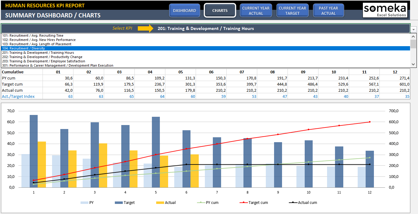 Hr Kpi Dashboard Template | Ready To Use Excel Spreadsheet Intended For Spreadsheet Dashboard