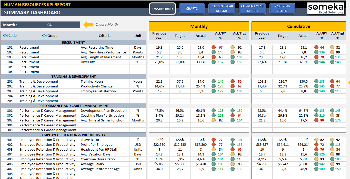 Hr Kpi Dashboard Template | Ready To Use Excel Spreadsheet Throughout Kpi Tracker Excel Template