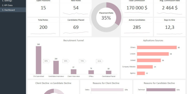 Hr Recruitment Dashboard Template | Adnia Solutions Inside Hr Spreadsheets