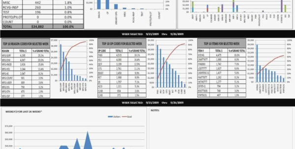 Kpi Dashboard Excel Template Free Download Best Of Key Performance Throughout Kpi Tracker Template