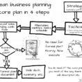 Lean Business Planning In A Nutshell | Lean Business Planning In Form Business Plans