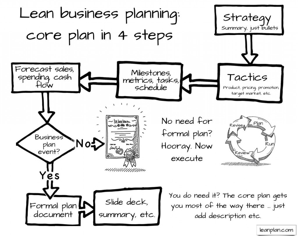 Lean Business Planning In A Nutshell | Lean Business Planning In Form Business Plans