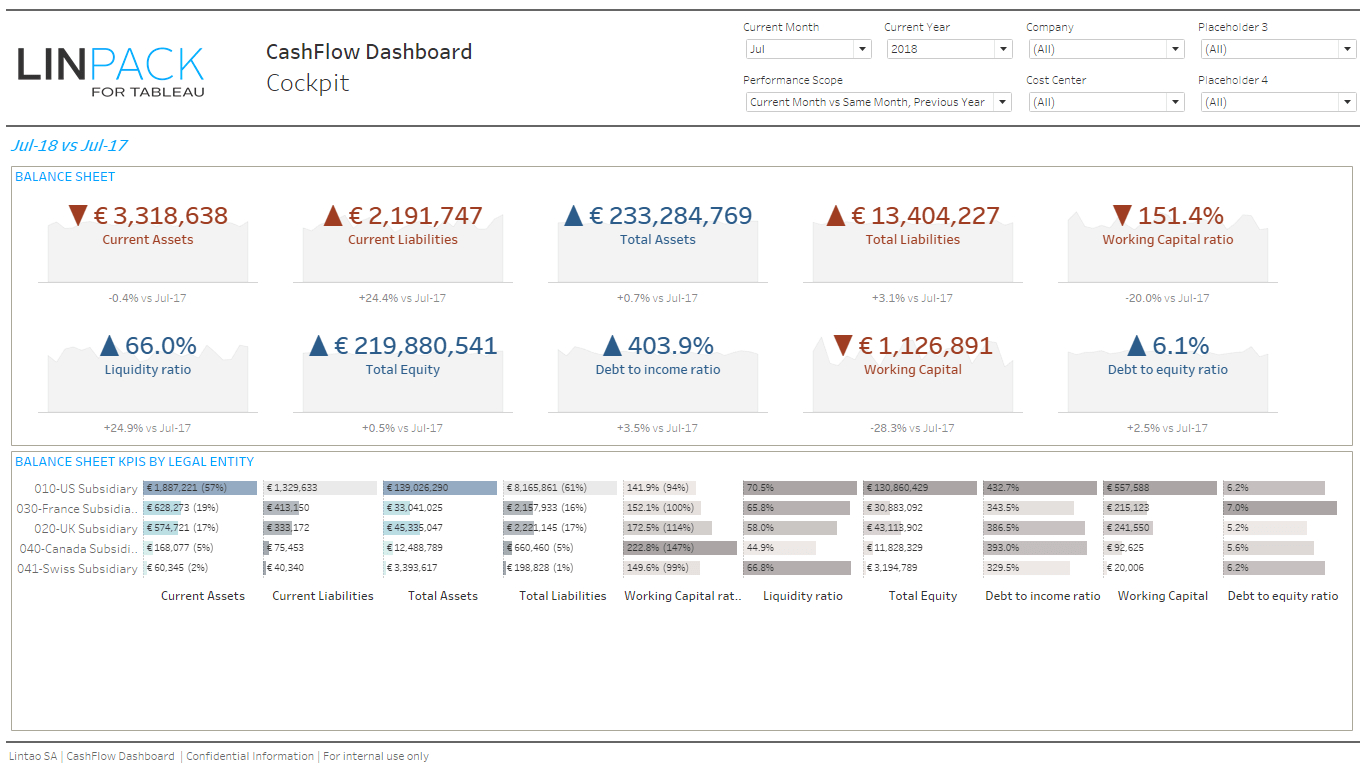 Linpack For Tableau - Business Dashboard Template: Cash Flow throughout Business Cash Flow Spreadsheet