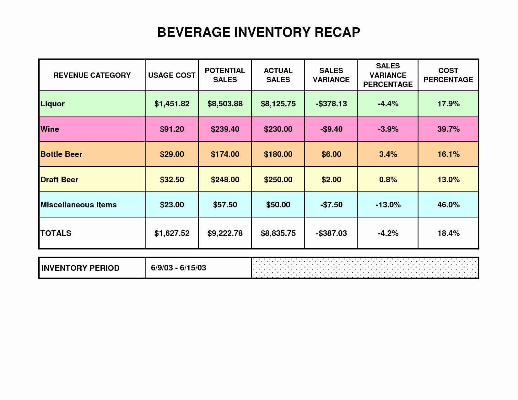 Liquor Inventory Template Luxury Best S Of Beer And Liquor Inventory Inside Bar Inventory Sheet Template Free