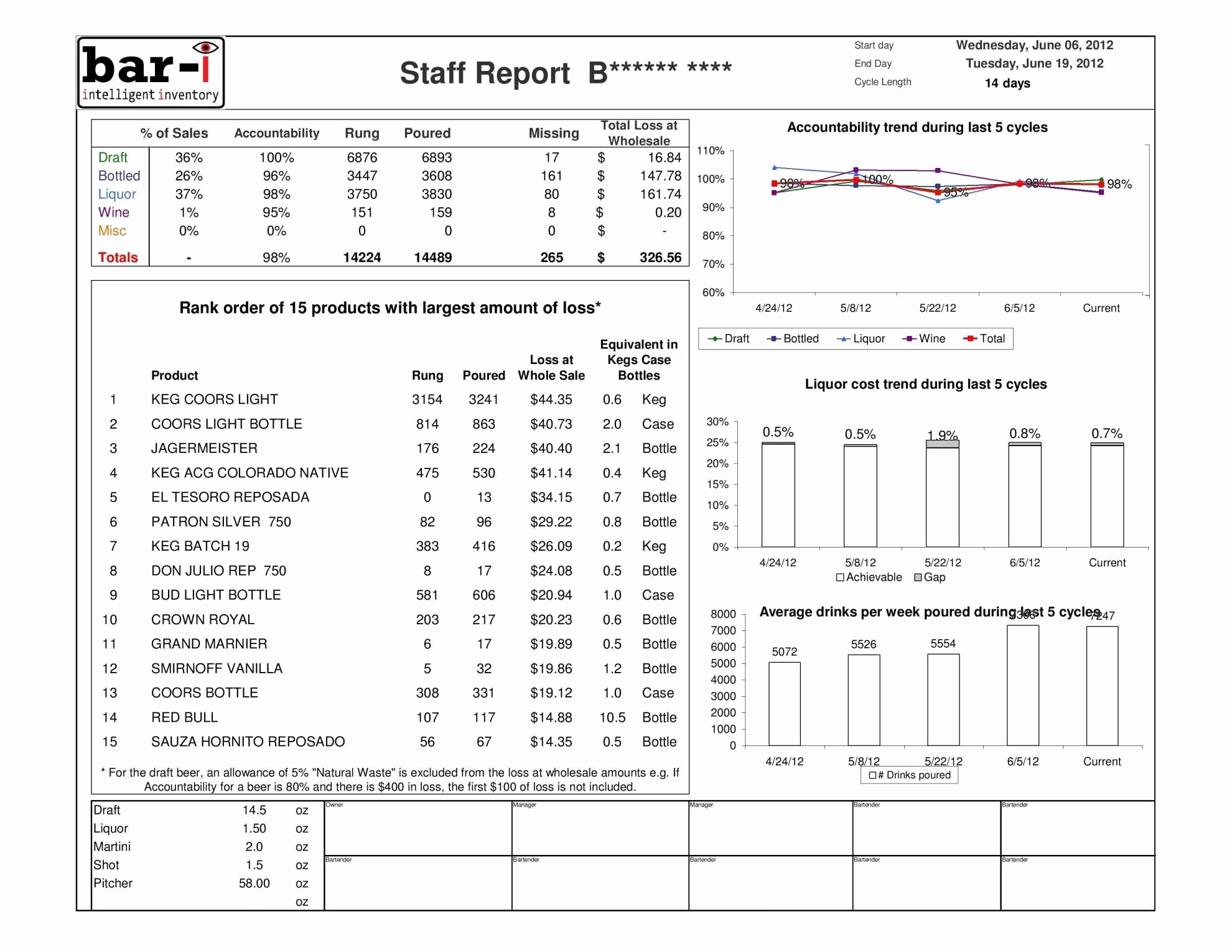 Liquor Inventory Template Unique Sample Bar Inventory Spreadsheet To Free Bar Inventory Spreadsheet