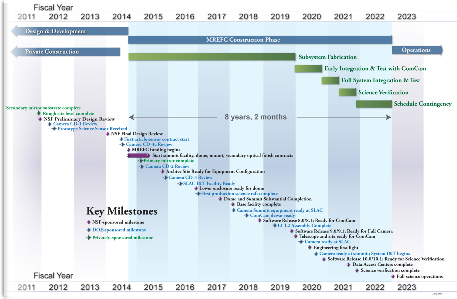 Lsst Project Schedule | The Large Synoptic Survey Telescope Intended For Project Timeline Schedule