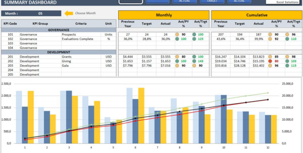 Management Kpi Dashboard | Ready To Use And Professional Excel Template With Free Excel Business Dashboard Templates