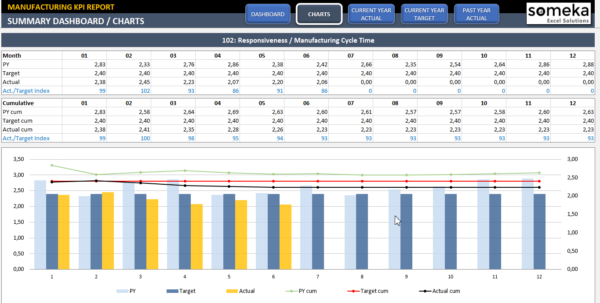 Manufacturing Kpi Dashboard | Ready To Use Excel Template Throughout Kpi Tracking Template Excel Kpi Tracking Template Excel Tracking Spreadsheet