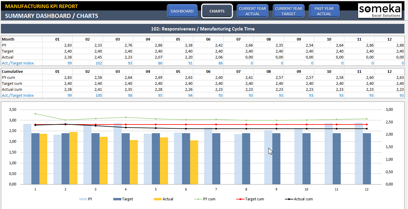 Manufacturing Kpi Dashboard | Ready To Use Excel Template Throughout Kpi Tracking Template Excel