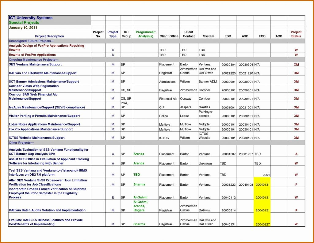 Microsoft Project Management Excel Spreadsheet Sheet Sample Budget Throughout Project Tracking Spreadsheet Download