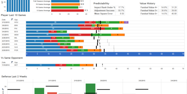 Nba Dashboards   Spreadsheet Sports Inside Spreadsheet Dashboard