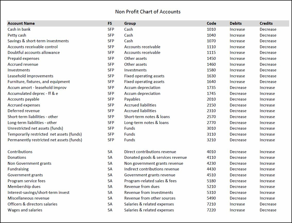 Nonprofit Chart Of Accounts Template | Double Entry Bookkeeping In Chart Of Accounts Template For Small Business