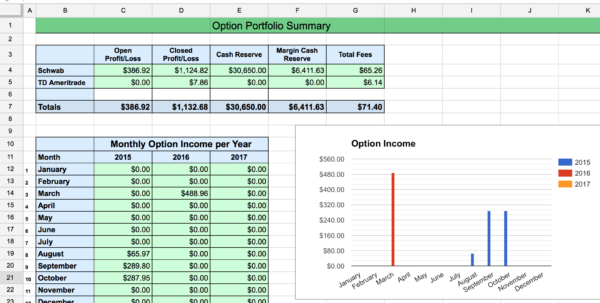 Options Tracker Spreadsheet – Two Investing To Options Trading Spreadsheet