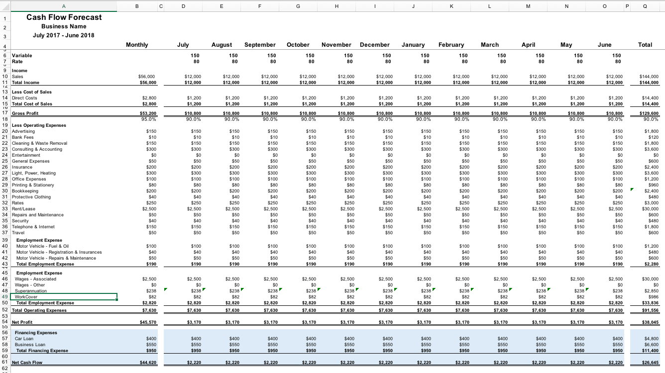 Planning Your Cash Flow Budget - Sofra Partners in Business Cash Flow Spreadsheet
