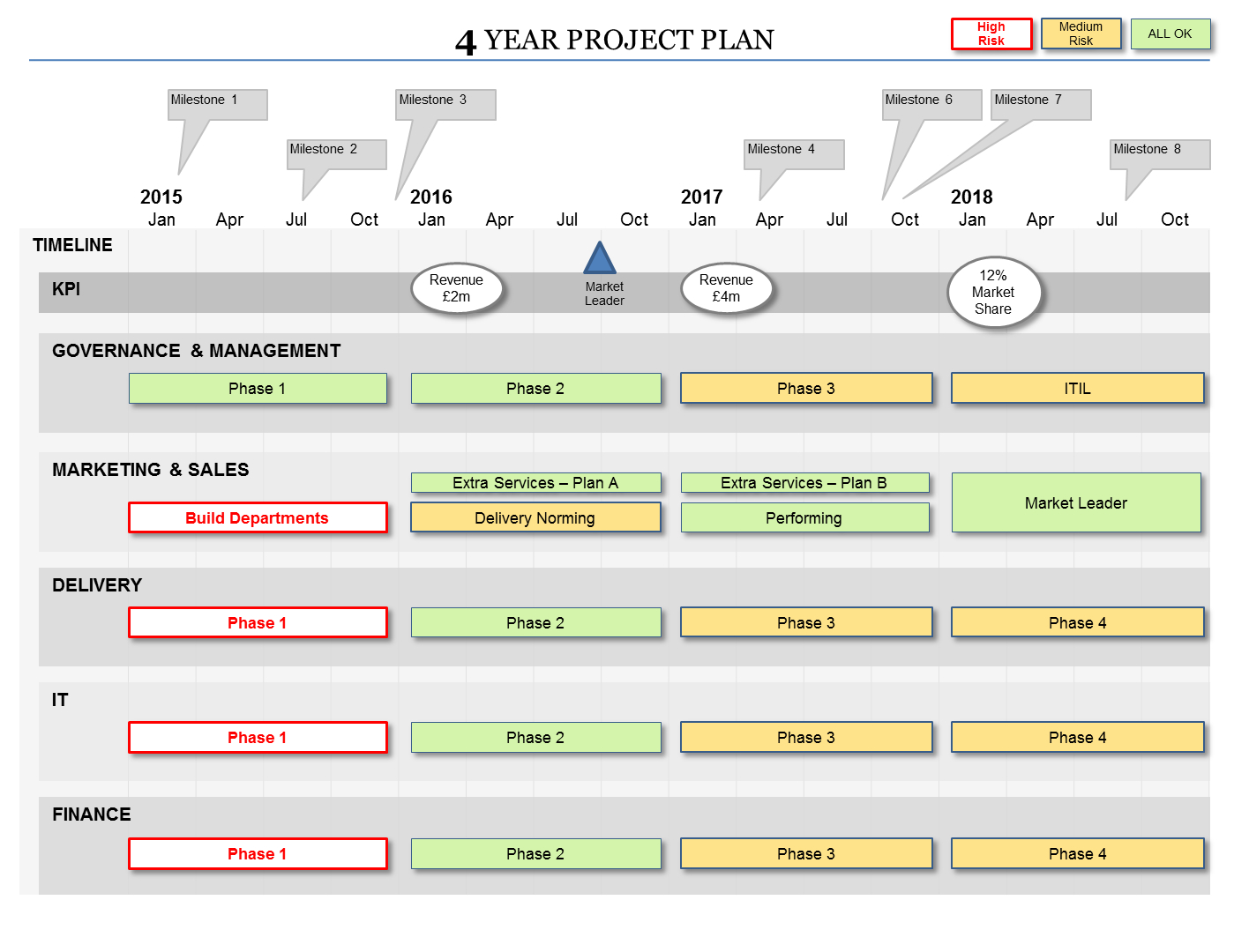 Powerpoint Project Plan Template   Flexible Planning Formats With Project Planning Timeline Template