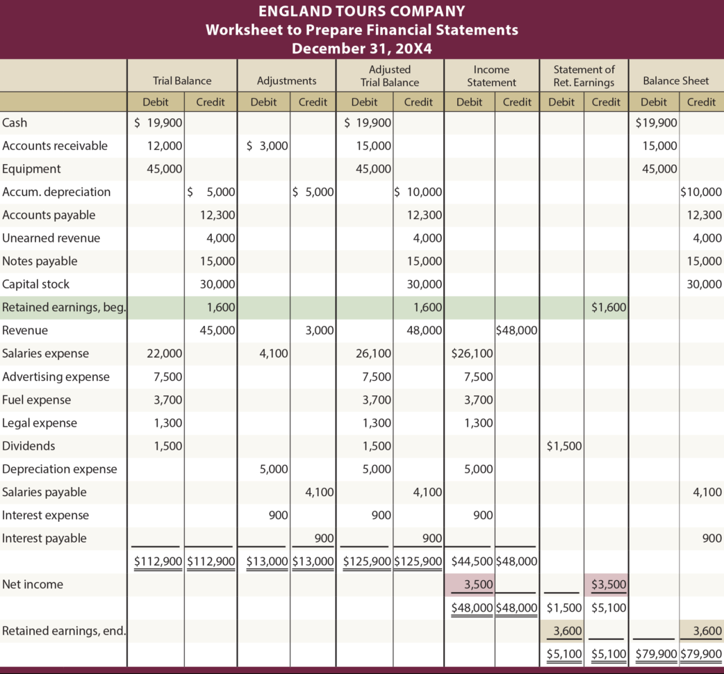 Preparing Financial Statements   Principlesofaccounting Intended For Accounting Spreadsheet In Pdf