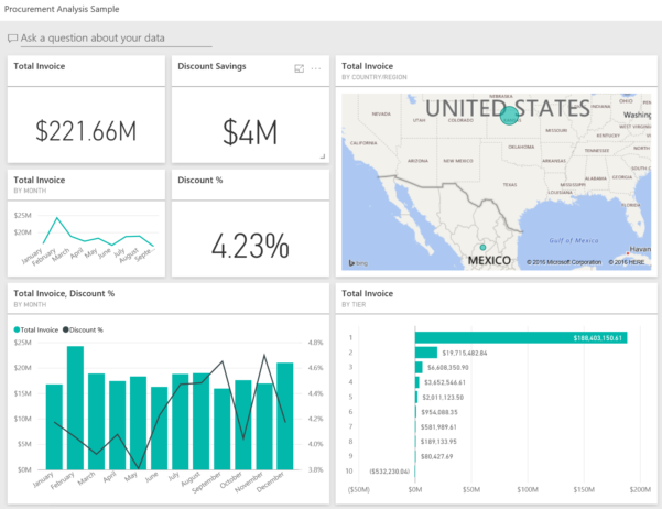 Procurement Analysis Sample: Take A Tour   Power Bi | Microsoft Docs With Procurement Tracking Spreadsheet
