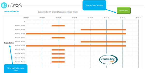Project And Task Management Excel Template (Includes Gantt Chart) In Time Management Excel Template