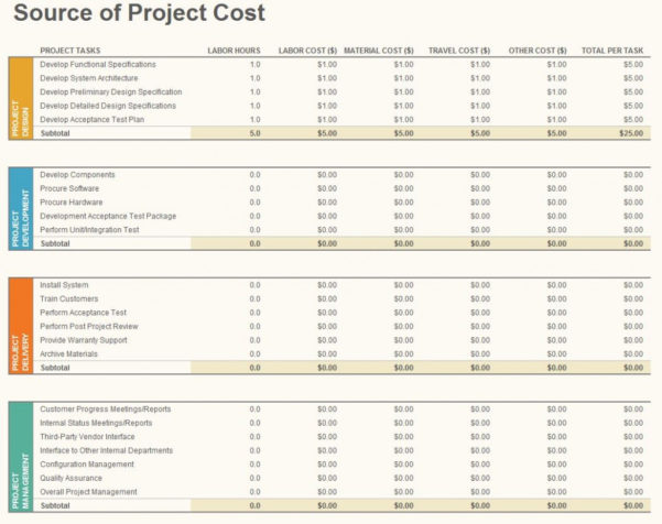 Project Budgeting Template | Project Budgeting Throughout Project Expense Tracking Spreadsheet