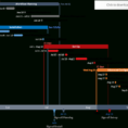 Project Management Planning Within Project Planning Timeline Template Project Planning Timeline Template Timeline Spreadshee Timeline Spreadshee project planning timeline template excel