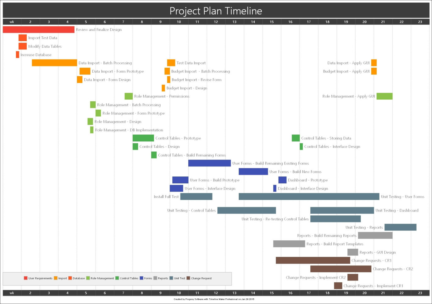 Project Plan Bar Chart Timeline Createdtimeline Maker Pro In Project Throughout Project Timeline Planner