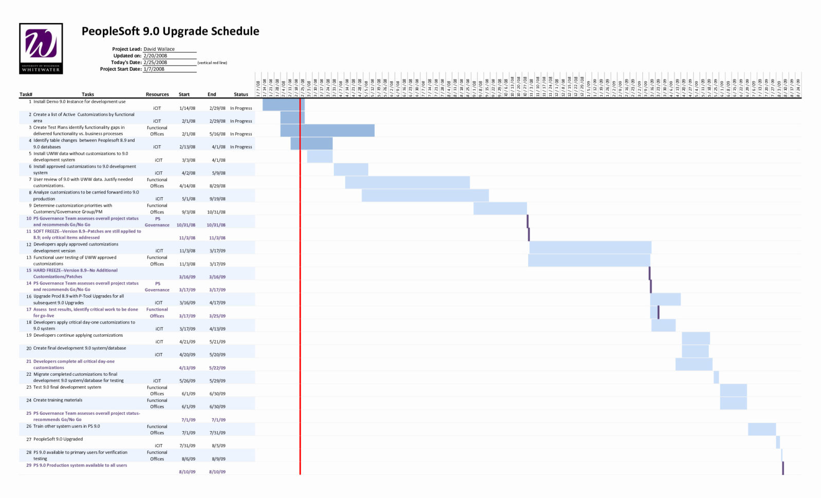 Project Plan Template Excel 2013 Unique Free Project Management With Project Planning Timeline Template Excel