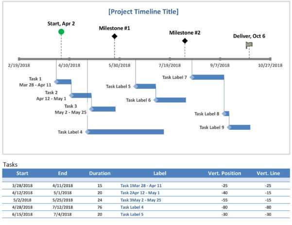 Project Timeline With Milestones Throughout Project Timeline Templates Excel