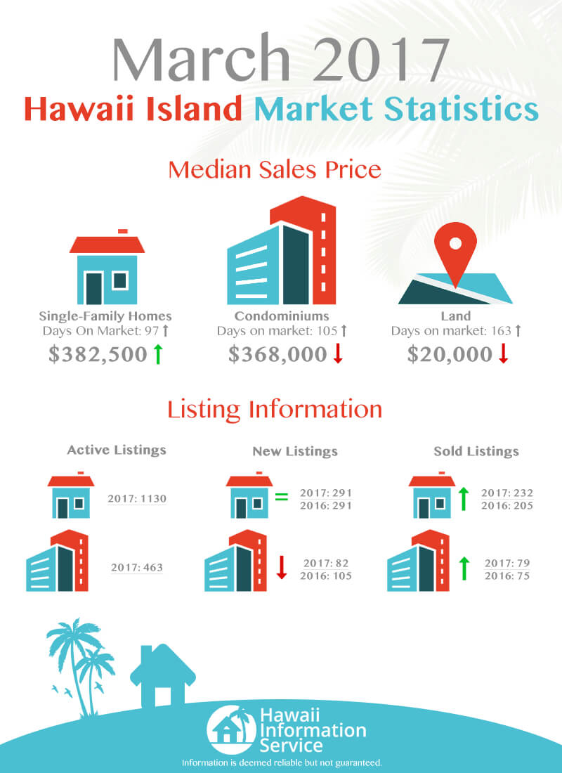Real Estate Market Update Big Island May 2017 — Hawaii Luxury Resort To Hawaii Corporation Search