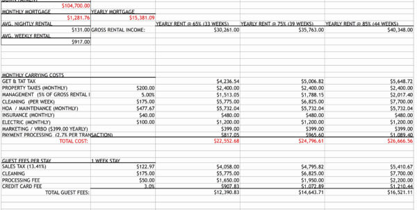 Rental Property Income And Expense Spreadsheet On Wedding Budget Within Rental Expense Spreadsheet
