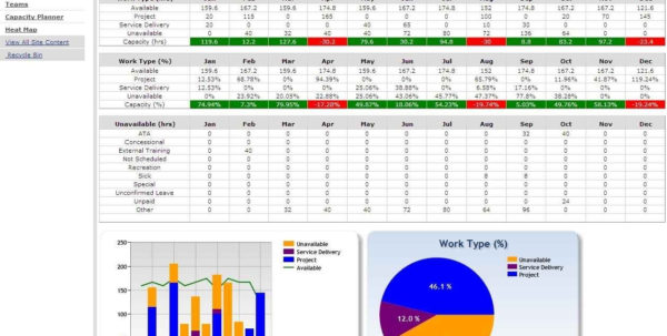 Resource Capacity Planning Template Excel Staff Spreadsheet And In For Resource Capacity Planning Spreadsheet