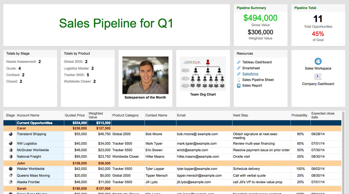 Sales Dashboard Templates And Examples | Smartsheet Inside Sales Team Tracking Spreadsheet