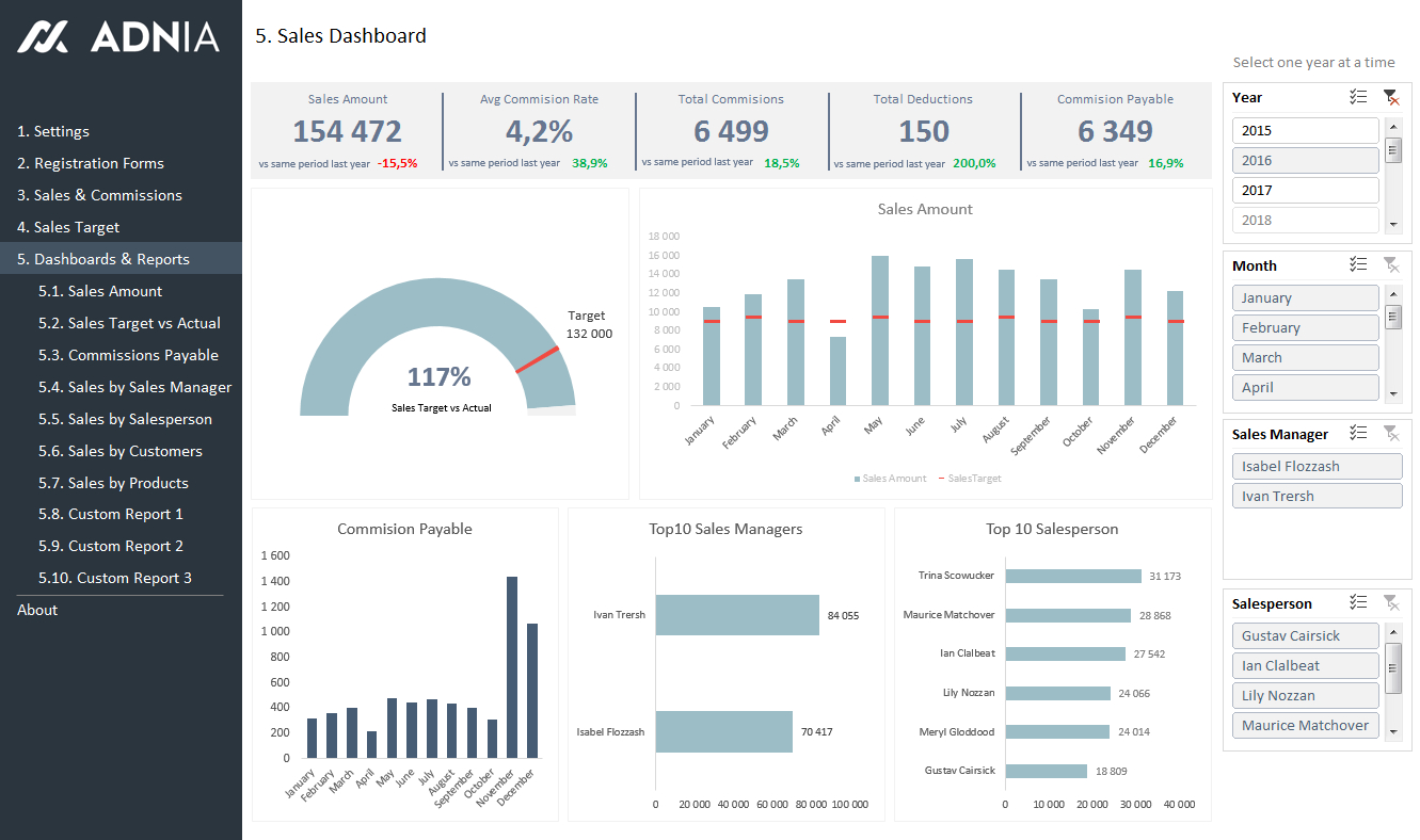 Sales Kpi And Commission Tracker Template | Adnia Solutions With Business Kpi Dashboard Excel