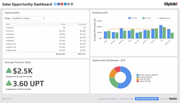 Sales Opportunities | Sales Dashboard Examples   Klipfolio Intended For Free Excel Business Dashboard Templates