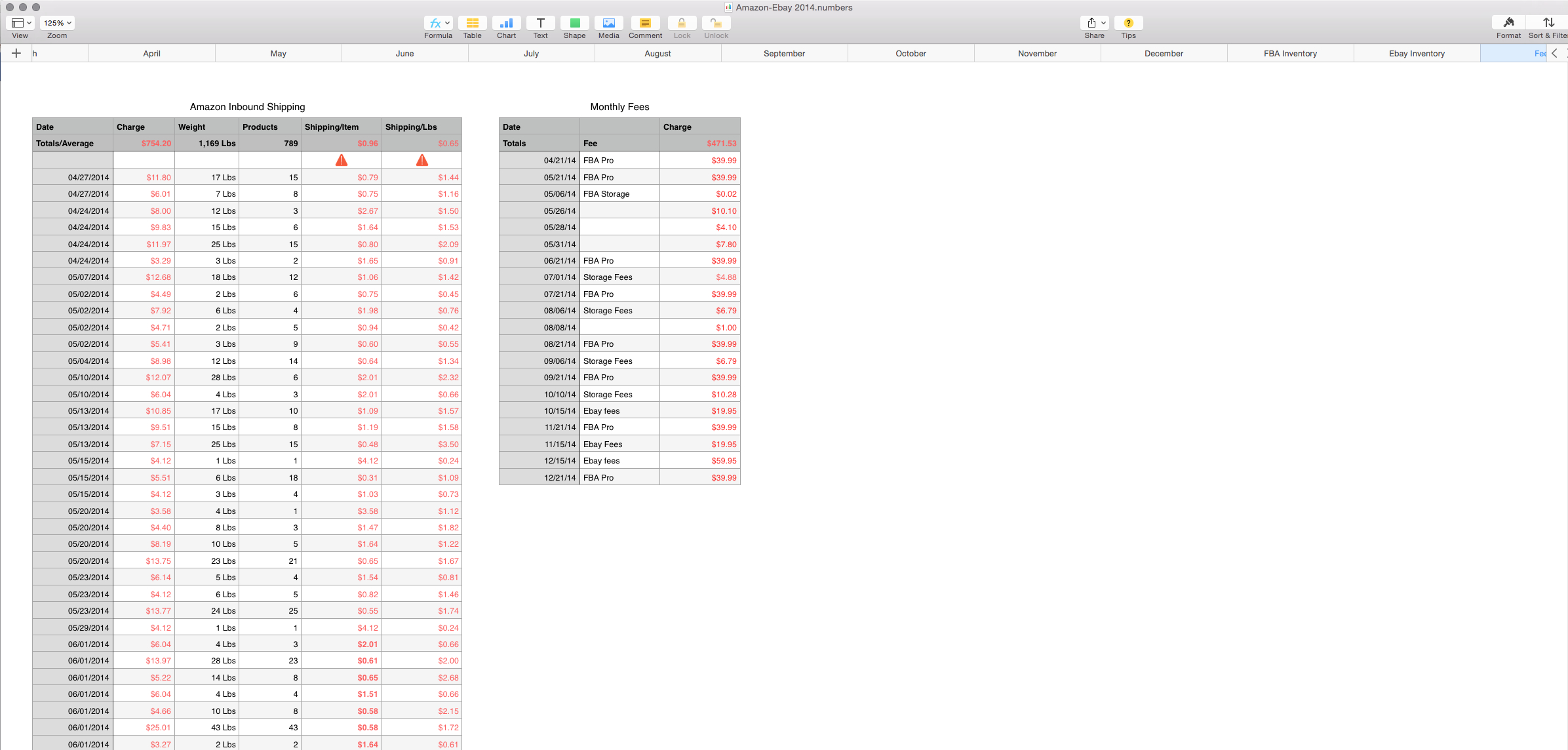 Sales Tracking Spreadsheet   Mac Numbers Template   My Multiple Streams For Ebay And Amazon Sales Tracking Spreadsheet