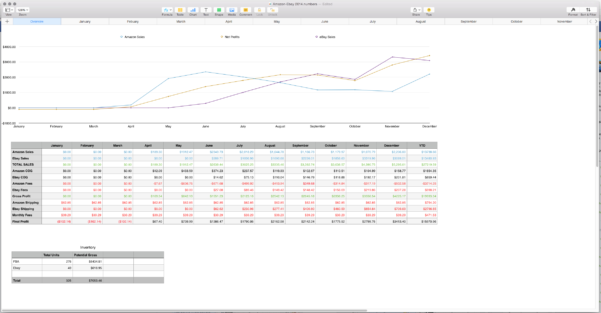 Sales Tracking Spreadsheet   Mac Numbers Template   My Multiple Streams Inside Ebay And Amazon Sales Tracking Spreadsheet