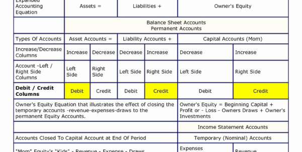 Salon Accounting Spreadsheet Elegant Salon Expenses Spreadsheet For Accounting Equation Spreadsheet