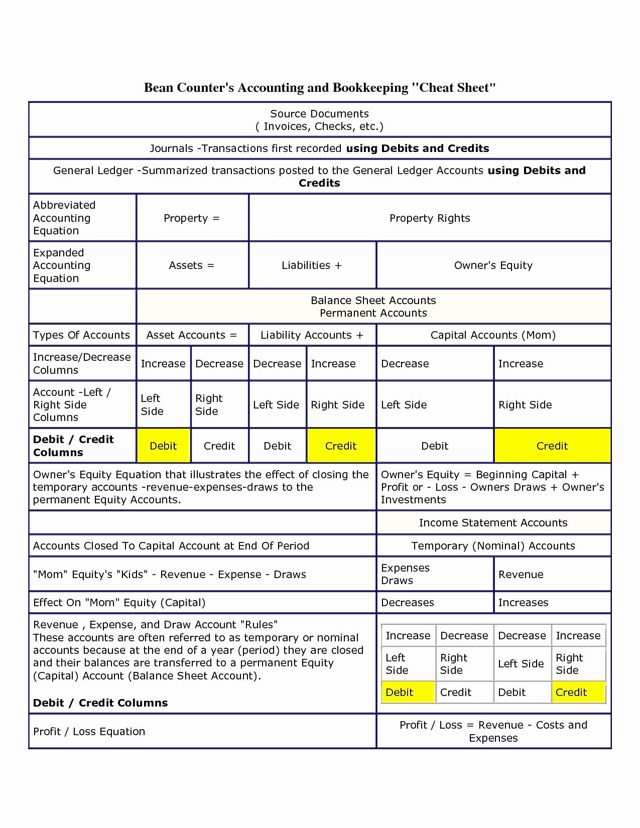 Salon Accounting Spreadsheet Elegant Salon Expenses Spreadsheet For Accounting Equation Spreadsheet